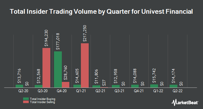 Insider Trading History for Univest Co. of Pennsylvania (NASDAQ:UVSP)