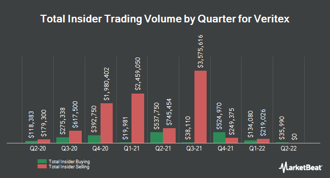 Insider Trades by Quarter for Veritex Holdings (NASDAQ:VBTX)