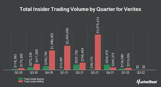 Insider Buying and Selling by Quarter for Veritex (NASDAQ:VBTX)