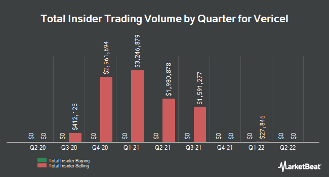 Insider Buying and Selling by Quarter for Vericel (NASDAQ:VCEL)