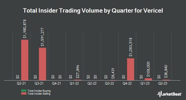 Insider Trading History for Vericel (NASDAQ:VCEL)