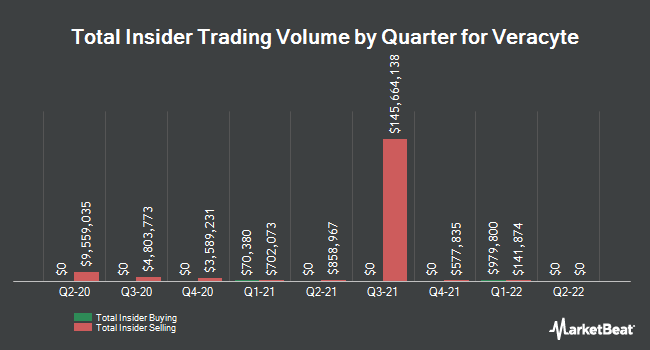 Insider Buying and Selling by Quarter for Veracyte (NASDAQ:VCYT)