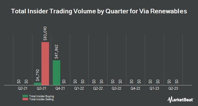 Insider Trading History for Viacom (NASDAQ:VIA)