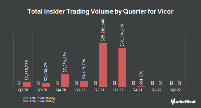 Insider Buying and Selling by Quarter for Vicor (NASDAQ:VICR)