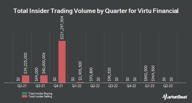 Insider Trades by Quarter for Virtu Financial (NASDAQ:VIRT)