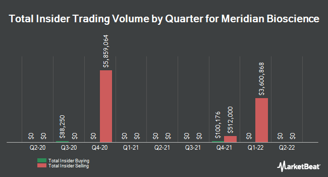 Insider Trades by Quarter for Meridian Bioscience (NASDAQ:VIVO)