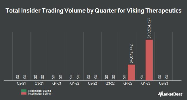 Insider Trades by Quarter for Viking Therapeutics (NASDAQ:VKTX)
