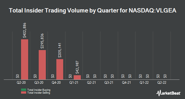 Insider Trades by Quarter for Village Super Market (NASDAQ:VLGEA)
