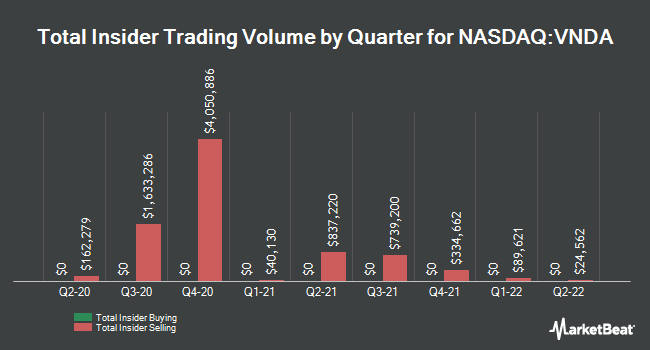Insider Buying and Selling by Quarter for Vanda Pharmaceuticals (NASDAQ:VNDA)