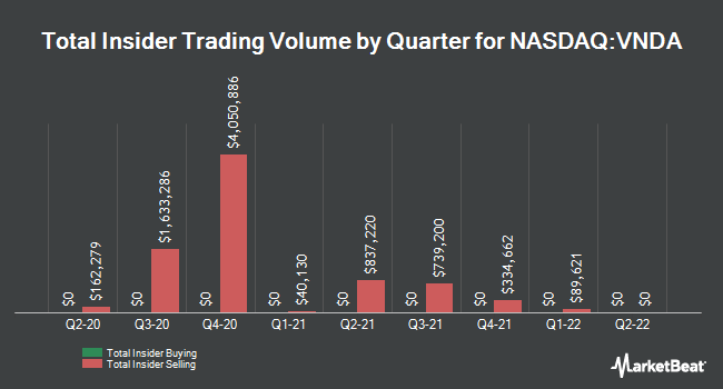 Insider Trades by Quarter for Vanda Pharmaceuticals (NASDAQ:VNDA)