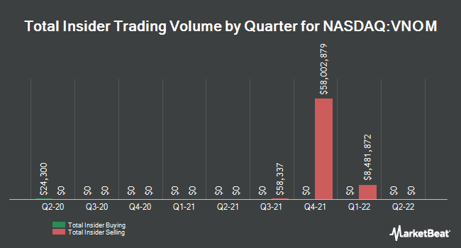 Insider Trades by Quarter for Viper Energy Partners LP (NASDAQ:VNOM)