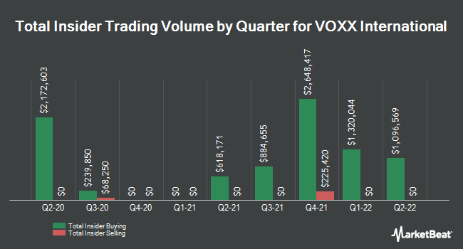 Insider Trades by Quarter for VOXX International Corporation (NASDAQ:VOXX)