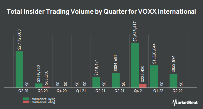 Insider Trades by Quarter for VOXX International (NASDAQ:VOXX)