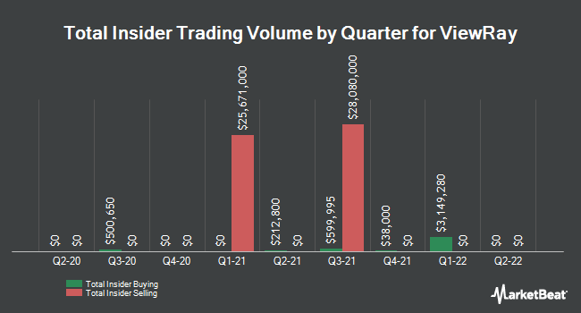 Insider Buying and Selling by Quarter for Viewray (NASDAQ:VRAY)