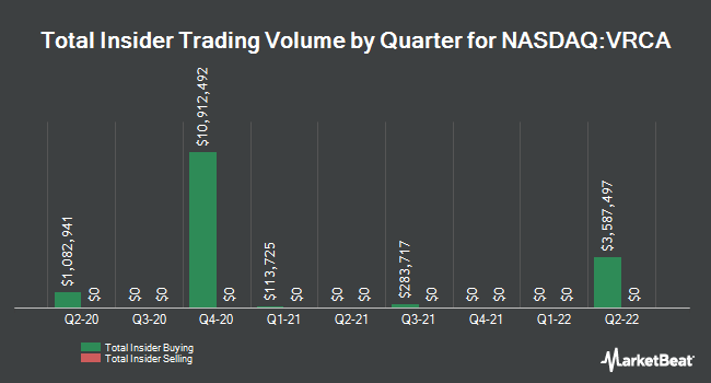 Insider Buying and Selling by Quarter for Verrica Pharmaceuticals (NASDAQ:VRCA)