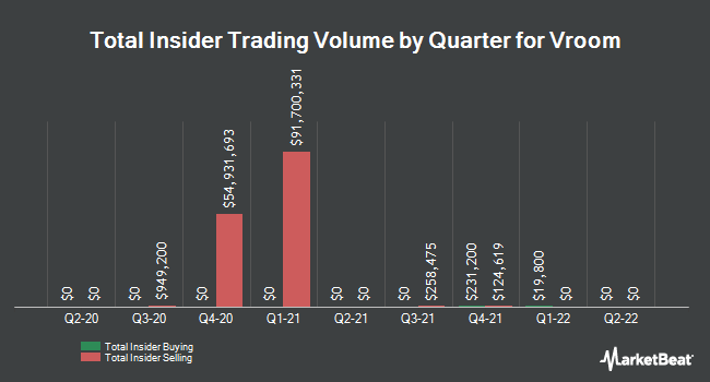 Insider Buying and Selling by Quarter for Vroom (NASDAQ:VRM)