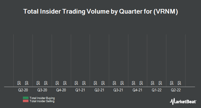 Insider Trades by Quarter for Verenium (NASDAQ:VRNM)