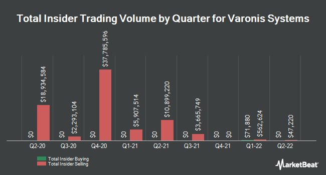 Insider Buying and Selling by Quarter for Varonis Systems (NASDAQ:VRNS)