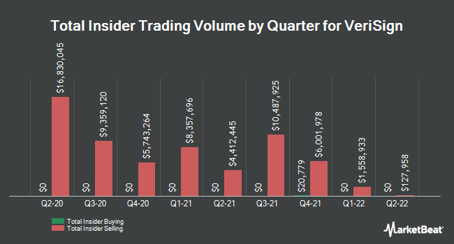 Insider Trades by Quarter for Verisign (NASDAQ:VRSN)