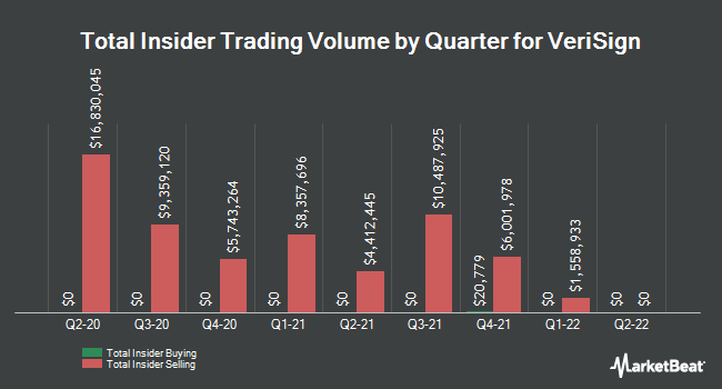 Insider Buying and Selling by Quarter for VeriSign (NASDAQ:VRSN)