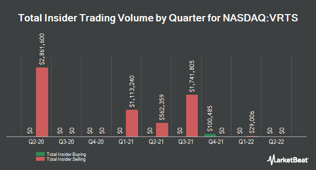 Insider Trades by Quarter for Virtus Investment Partners (NASDAQ:VRTS)