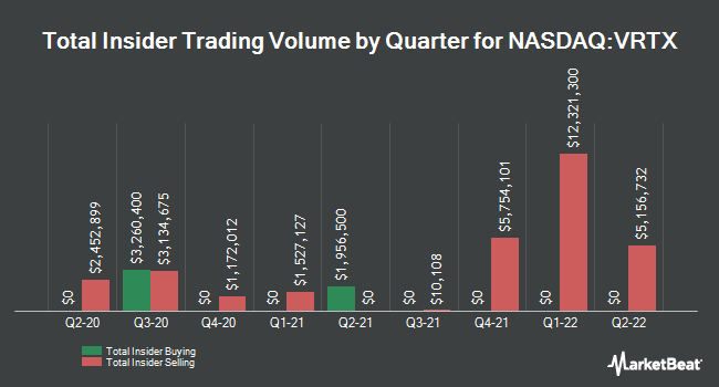 Insider Buying and Selling by Quarter for Vertex Pharmaceuticals (NASDAQ:VRTX)