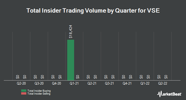 Insider Trades by Quarter for VSE (NASDAQ:VSEC)