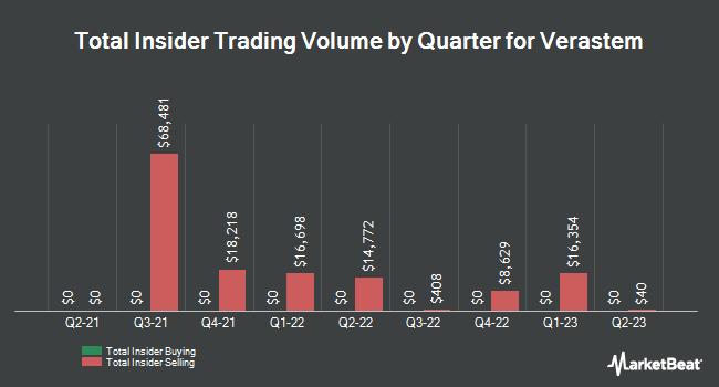 Insider Trades by Quarter for Verastem (NASDAQ:VSTM)