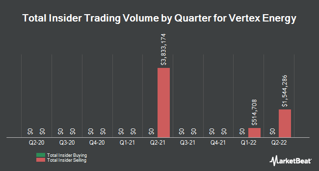 Insider Trades by Quarter for Vertex Energy (NASDAQ:VTNR)
