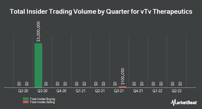 Insider Trades by Quarter for vTv Therapeutics (NASDAQ:VTVT)