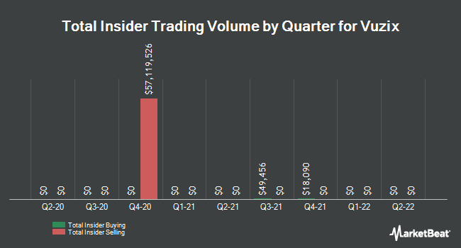 Insider Trades by Quarter for Vuzix (NASDAQ:VUZI)