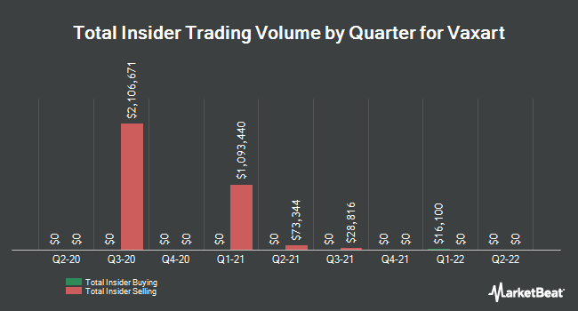 Insider Buying and Selling by Quarter for Vaxart (NASDAQ:VXRT)