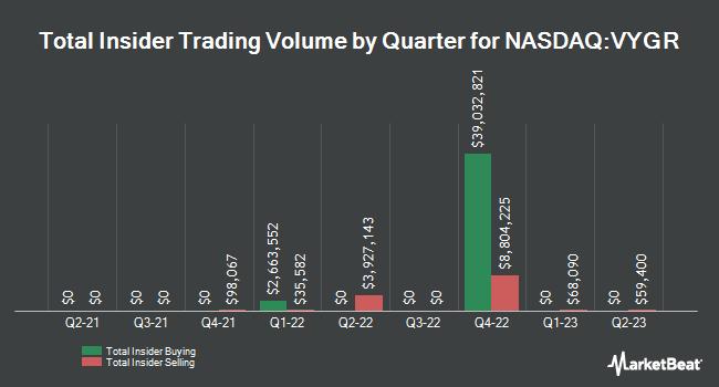 Insider Trades by Quarter for Voyager Therapeutics (NASDAQ:VYGR)