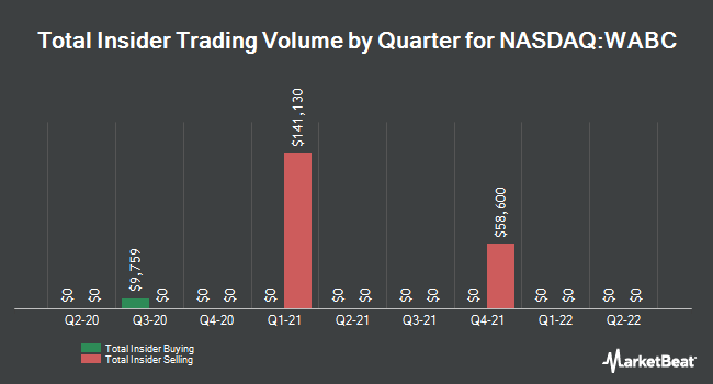 Insider Trades by Quarter for Westamerica Bancorporation (NASDAQ:WABC)