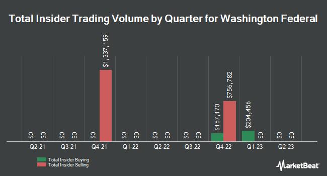 Insider Trades by Quarter for Washington Federal (NASDAQ:WAFD)