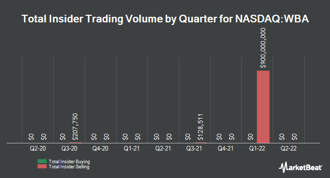 Insider Trades by Quarter for Walgreens Boots Alliance (NASDAQ:WBA)