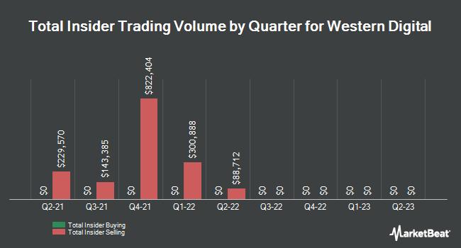 Insider Trades by Quarter for Western Digital (NASDAQ:WDC)