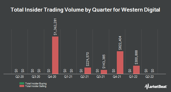 Insider Trades by Quarter for Western Digital Corp (NASDAQ:WDC)