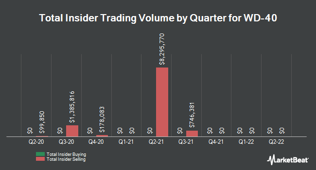Insider Trades by Quarter for WD-40 Company (NASDAQ:WDFC)