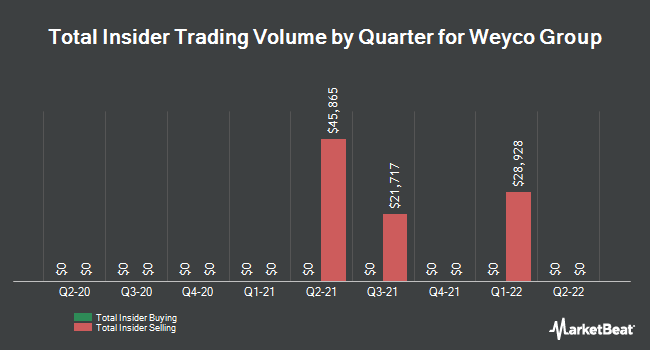 Insider Buying and Selling by Quarter for Weyco Group (NASDAQ:WEYS)