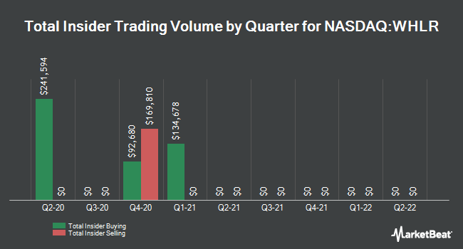 Insider Buying and Selling by Quarter for Wheeler Real Estate Investment Trust (NASDAQ:WHLR)