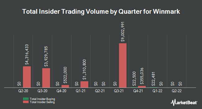 Insider Trades by Quarter for Winmark (NASDAQ:WINA)