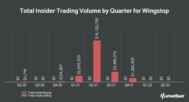 Insider Trades by Quarter for Wingstop (NASDAQ:WING)