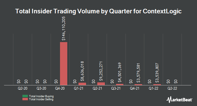 Insider Buying and Selling by Quarter for ContextLogic (NASDAQ:WISH)