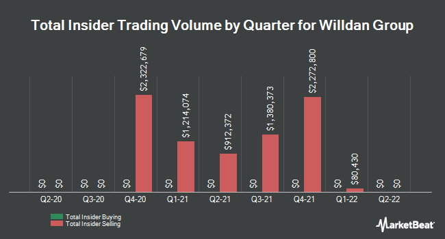 Insider Trades by Quarter for Willdan Group (NASDAQ:WLDN)