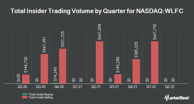 Insider Trades by Quarter for Willis Lease Finance Corporation (NASDAQ:WLFC)