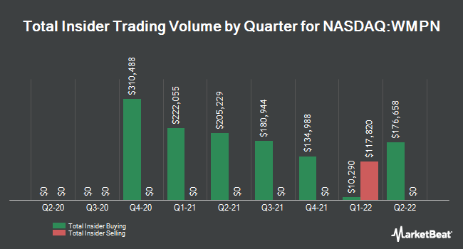 Insider Buying and Selling by Quarter for William Penn Bancorp (NASDAQ:WMPN)