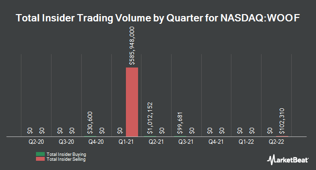 Insider Trades by Quarter for VCA (NASDAQ:WOOF)