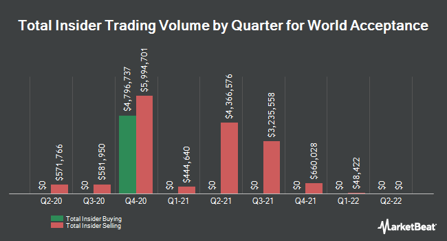Insider Trades by Quarter for World Acceptance Corporation (NASDAQ:WRLD)