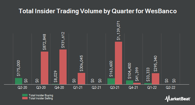 Insider Trades by Quarter for WesBanco (NASDAQ:WSBC)